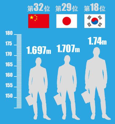 körpergröße durchschnitt